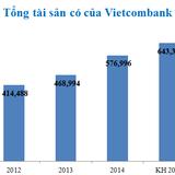 Vietcombank: 9 tháng tài sản tăng 38.500 tỷ, nợ xấu 2%