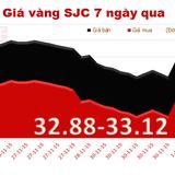 Sáng 2/12: Giá vàng quay đầu giảm nhẹ theo đà giảm của vàng thế giới