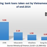 Liabilities of 119 Vietnam SOEs Swell 8% y/y in 2014 to $73 Billion in 2014