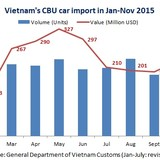 Vietnam Spends $235 Million Monthly on Buying CBU Cars
