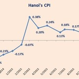 Hanoi Consumer Prices Climb 0.89% in 2015: Statistics
