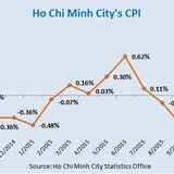 Consumer Prices in Vietnam Largest City Slip 0.2% in 2015