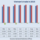 Vietnam Posts $3.17 Billion Trade Deficit in 2015