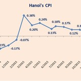 Consumer Prices in Hanoi Pick up 0.47% m/m during Tet Month