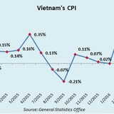 Vietnam May Inflation Hits 5-year High