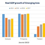 Vietnam Tops ASEAN-5 Economic Growth in 2016