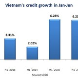 Vietnam's Credit Growth Touches 6-year High, Outstripping Deposit Expansion