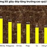 Hoa Kỳ, Bắc Âu... ngày càng chuộng giày dép Việt Nam