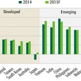 Tăng trưởng tiêu dùng cá nhân của Việt Nam vượt Trung Quốc, Ấn Độ