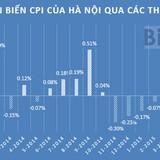 Hà Nội: CPI tháng 7 tăng 0,18% do 9/11 nhóm hàng leo giá