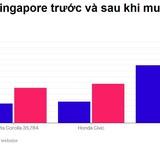 Bloomberg: 5 điều kỳ lạ tại Singapore