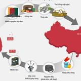 Quan hệ Việt - Trung qua những con số
