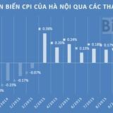 """Xăng dầu """"kéo"""" CPI Hà Nội tiếp tục giảm nhẹ"""