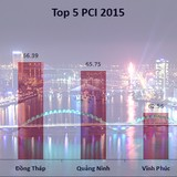 """[Chart] Quán quân Đà Nẵng và những lần lập """"Hat-trick"""" về PCI"""