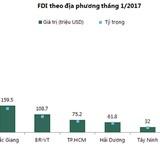 """<span class='bizdaily'>BizDAILY</span> : Những địa phương nào đã """"đánh bật"""" TP.HCM trong top hút vốn FDI tháng 1/2017?"""