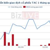TAC hoàn tất phát hành 1,6 triệu cổ phiếu ESOP