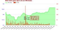 Chứng khoán chiều 23/5: Cổ phiếu tài chính thăng hoa