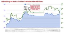 Chứng khoán chiều 28/7: Cổ phiếu MBB cao nhất từ khi lên sàn