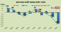 Phiên 15/9: Xả hàng mạnh VCB, MSN và HPG, khối ngoại bán ròng 294 tỷ đồng trong phiên review ETF