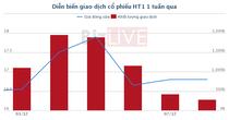 [Cổ phiếu nổi bật tuần] HT1 - Cơ hội từ mẫu hình 2 đáy trong trạng thái quá bán