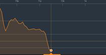 Chứng khoán sáng 12/12: Cổ phiếu ngân hàng vẫn đang chịu liên đới
