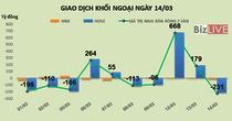 Phiên 14/3: Mạnh tay chốt lời VNM và HDB, khối ngoại bán ròng 231 tỷ đồng