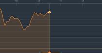 Chứng khoán sáng 19/3: Cổ phiếu bất động sản làm ấm phiên đầu tuần