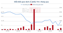 SCIC thoái vốn, lợi nhuận Gang thép Thái Nguyên sụt giảm mạnh