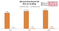 Sơn Hà báo lãi 103,2 tỷ đồng, vượt kế hoạch năm 2016