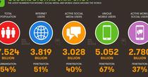 Số người dùng mạng xã hội cán mốc 3 tỷ người và không có dấu hiệu dừng lại