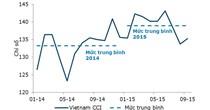 Chỉ số niềm tin tiêu dùng Việt Nam tăng trở lại trong tháng 9
