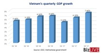 Vietnam's Q3 Economic Growth Spikes to 7.46%