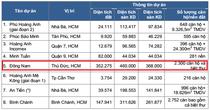 [BizINSIDER] Ai bỏ 1.050 tỷ mua dự án cũ của Hoàng Anh Gia Lai?