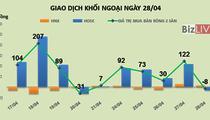 Phiên 28/4: Khối ngoại tập trung mua ròng VNM, ROS, bán mạnh HPG, SSI