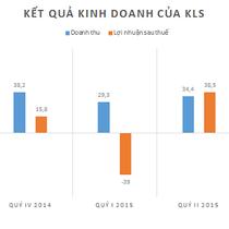 KLS: Lỗ ròng 45 tỷ đồng quý III, dự phòng giảm giá chứng khoán tăng vọt