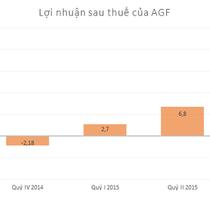 Thủy sản An Giang chỉ lãi gần 2 triệu đồng trong 9 tháng