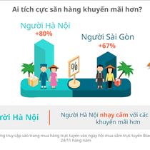 [Infographic] Khác biệt trong thói quen mua sắm của người Hà Nội và người Sài Gòn
