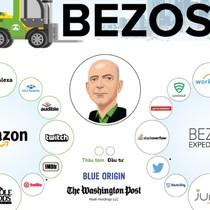 [Infographic] Đế chế của ông chủ Amazon khủng cỡ nào?