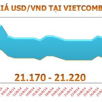 Sáng 4/9: Tỷ giá USD/VND tăng giảm ngược chiều