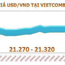 Cuối tuần, loạn sóng tỷ giá USD/VND