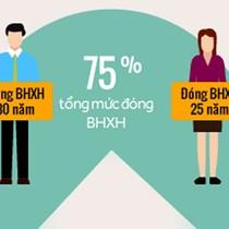 Từ 2018, muốn hưởng lương hưu tối đa phải đóng thêm 5 năm BHXH