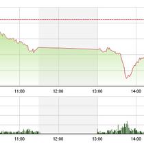 """Chứng khoán rớt thảm, cổ phiếu ACB """"hiên ngang"""" tăng điểm"""