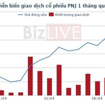 PNJ: Nhóm quỹ ngoại đã rút gần 4 triệu cổ phiếu