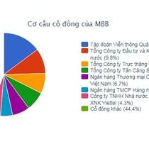 MBB: Công ty Trực thăng Miền Bắc đăng ký bán 5 triệu cổ phiếu