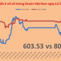 Chứng khoán chiều 11/11: Cổ phiếu tài chính nhấn chìm nỗ lực của VNM