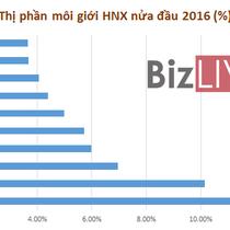SSI đứng đầu thị phần HNX nửa đầu 2016, UPCoM là của IBSC