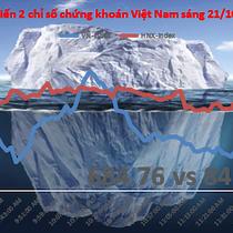 Chứng khoán sáng 21/10: 2 sàn lại giảm, Vissan vẫn tăng hơn 20% ngày chào UPCoM