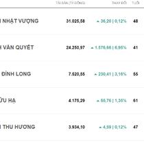 Top rich 17-21/10: Lần đầu Việt Nam có 2 tỷ phú USD trên sàn chứng khoán