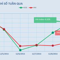 [BizSTOCK] VNM vẫn bị xả trước ngày đấu giá, HSG vào danh mục của quỹ ETF VanEck
