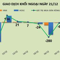 Phiên 21/12: Thỏa thuận 6 triệu cổ phiếu KDH, khối ngoại trở lại mua ròng 69 tỷ đồng